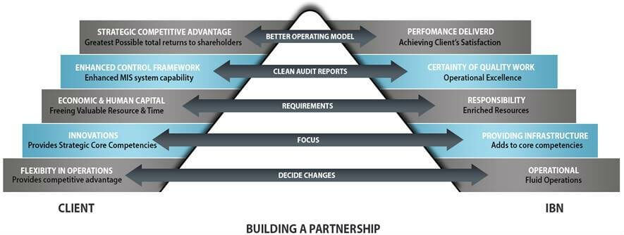 building-a-partnership-mi2